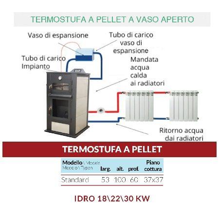 TermoStufa Forno a Pellet IDRO